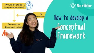 How to Develop a Conceptual Framework – with REAL Example   Scribbr 🎓