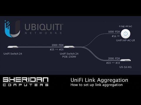 How to configure unifi port aggregation