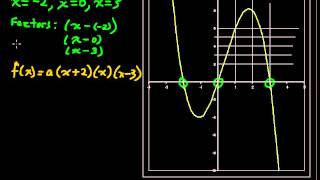 How to Find the Equations of a Polynomial Function from its Graph - Precalculus Tips