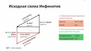 Все, что нужно знать об английских глаголах. Метод Милашевича