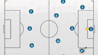 Playing Out From The Goalkeeper in a 433 formation