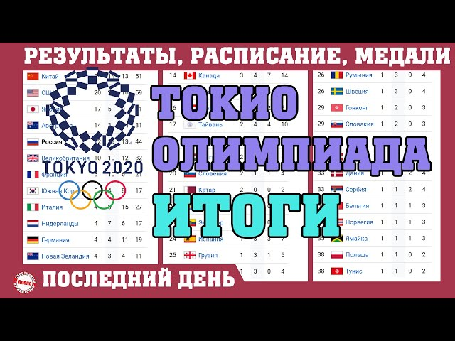 Видео Произношение Токио в Русский