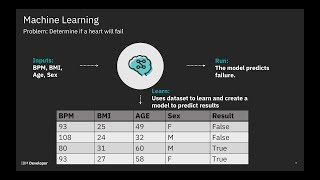 Introduction to Machine Learning and Artificial Intelligence - Watson Studio Tutorial Part 1