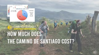 How Much Does it Cost to Walk the Camino de Santiago? September 2019   Camino Frances   Budget