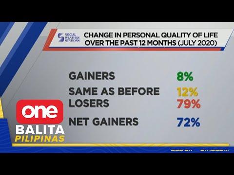 [News5]  79% ng mga Pilipino, sinabing bumaba ang kalidad ng buhay ngayon 2020