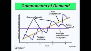 Chapter 4 Forecasting