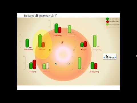 Gli effetti delloperazione di rimozione di BPH