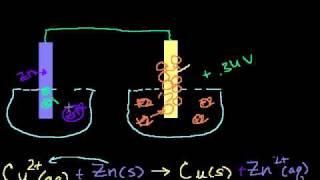 Galvanic Cells