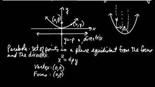 Precalculus Algebra Parabolas Defined Geometrically