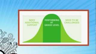 How the Common Core is Changing Assessment