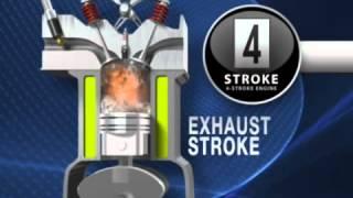 Video Nguyên tắc hoạt động động cơ đốt trong