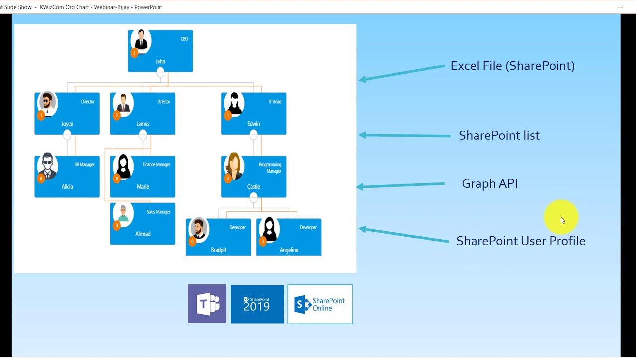 Get the Most Out of SharePoint Online Org Chart