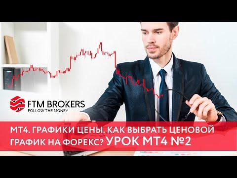 Интернет биржа для заработка