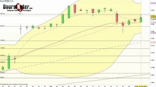 CAC40 Index CAC 40   Analyse technique du 23-05-2017 par boursikoter