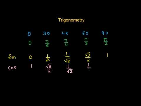 Trigonometric Ratios of Standard Angles
