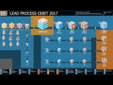 notionCUBE Live Example - Verkaufsprozess Cebit2017