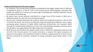 breast imaging market 2020: In- Depth Market Overview Till 2027