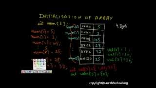 Download Youtube: C Programming Tutorial: Arrays (One and Two Dimensional Array ): Lesson 2