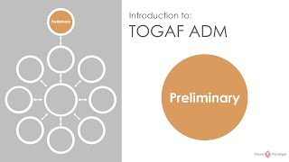 Introduction to TOGAF ADM - Preliminary Phase