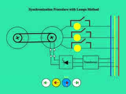 IGSPL - Animation of basic Alternator Synchronization