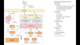 Архитектура веб приложений: экстерьер
