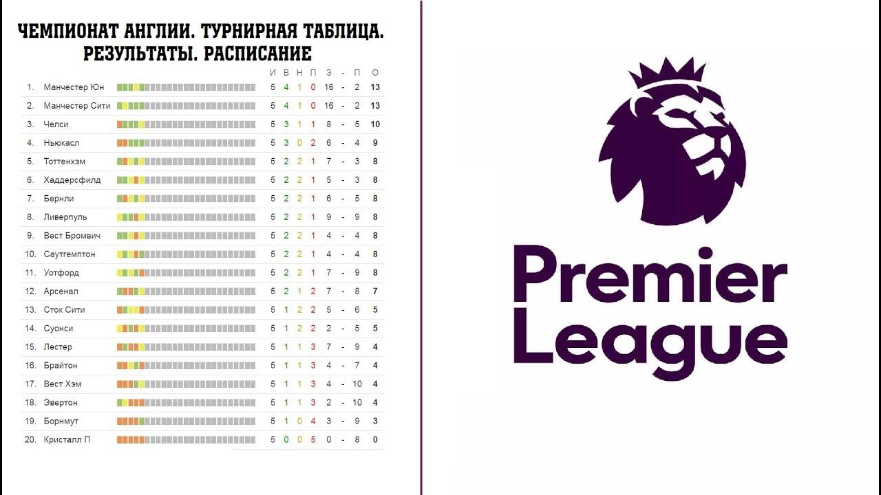Чемпионат англии таблица