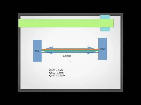 QoS - Adaive QoS - Dynamic Bandwidth Allocation