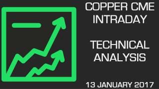 COPPER - Copper: Strong Upward Momentum