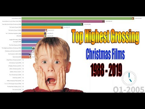 Most Popular Highest Grossing Christmas Films 1988 - 2019