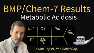 Metabolic Acidosis Explained CLEARLY (Anion Gap vs. Non Anion Gap)