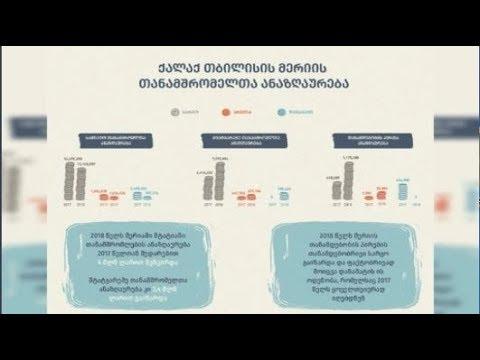 გაზრდილი სახელფასო ანაზღაურება მერიასა და საკრებულოში - კვლევის შედეგები