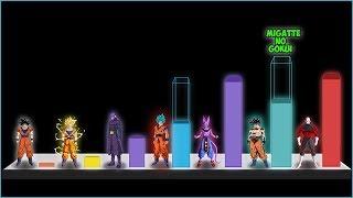 Explicación: Diferencias de poder entre Goku y Jiren - Dragon Ball Super capítulo 109 y 110