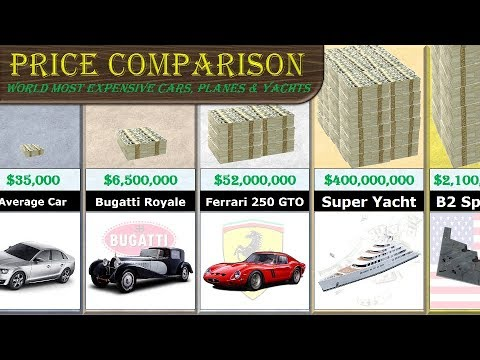 Cars, Jets and Yachts Price Comparison