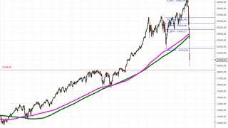 Tesla Aktie – Neue Trading-Idee!!