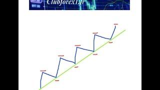 Swing Trading, Les 2 Méthodes Dentrée En Position