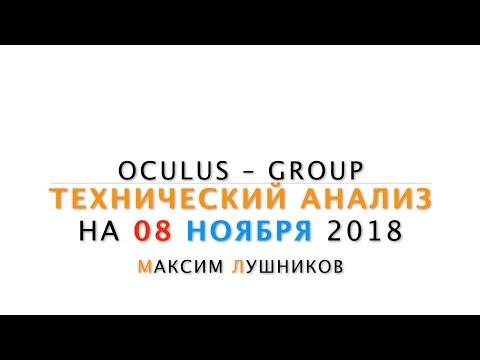 Технический обзор рынка Форекс на 08.11.2018 от Максима Лушникова