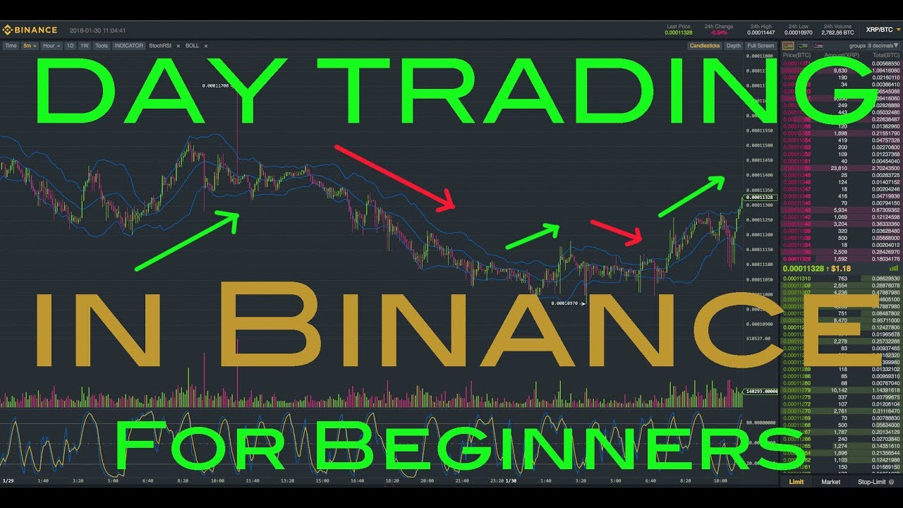 Binance Day Trading EXPLAINED - How to Day Trade Crypto for Beginners