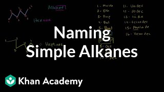 Naming Simple Alkanes