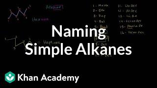 Naming Simple Alkanes