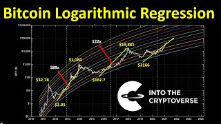 Bitcoin Logarithmic Regression: Into the Unknown