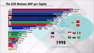 Who is the Richest and the Poorest among the G20 nations?