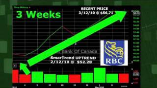 Royal Bank of Canada (NYSE:RY) Stock Trading Idea: 8.5% Return in 3 Weeks