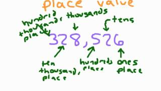 Place Value to the Hundred Thousands Place