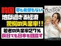【韓国経済】これでは夢も希望も持てない!驚愕の失業率、若者27%!!反日でも日本を目指すワケ。