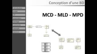 Cours MCD MLD MPD (1 à 9 / 19) : introduction, entités, associations, héritage, contraintes