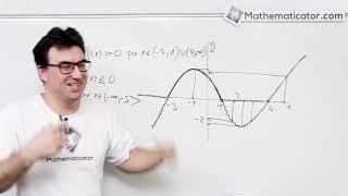 Vlastnosti funkce 9 - Kde je funkce kladná a kde záporná