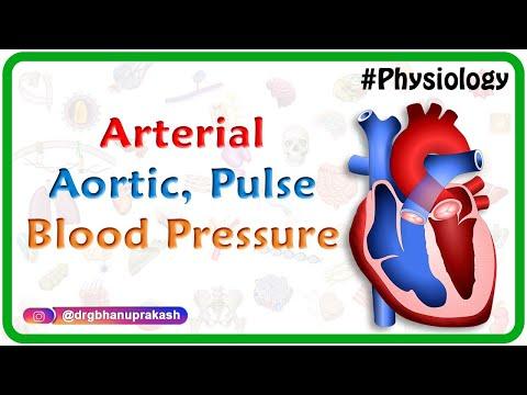 Hypertonie als Komplikation eines Myokardinfarkts