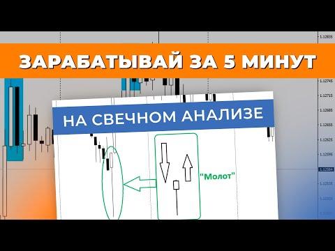 Как пополнить счет у брокера бинарных опционов