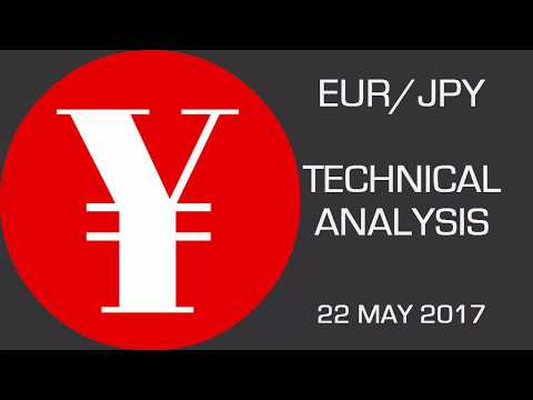 EUR/JPY Has Validated an Inverted Head & Shoulders —  Forecast — May 22nd 2017
