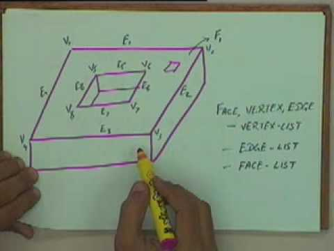 Lecture - 17 Galerkin's Method : 1D Finite Element Method